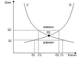 соотношение спроса и предложения